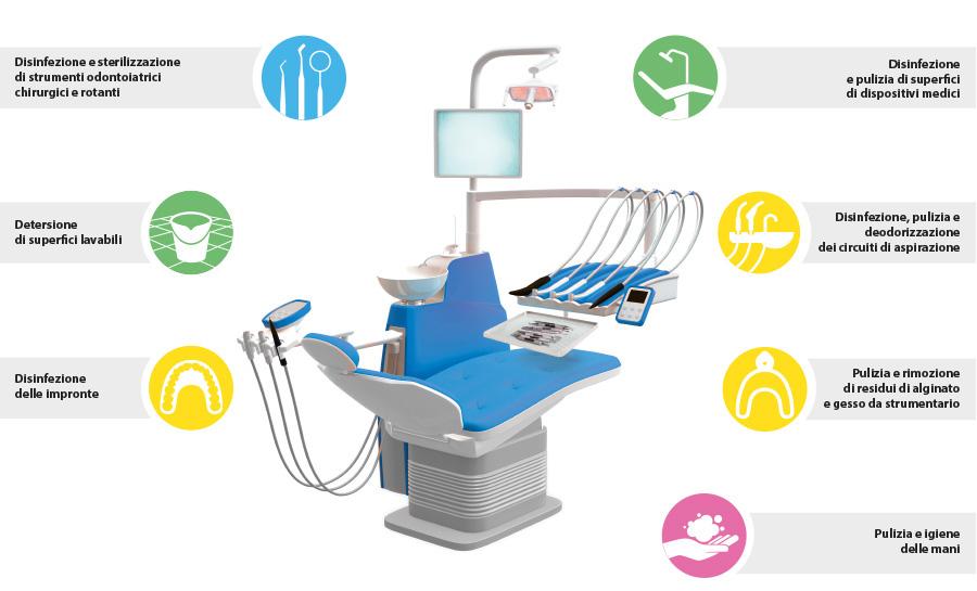 soluzioni di igiene e sterilizzazione